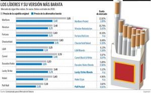 tabla cambios precio tabaco