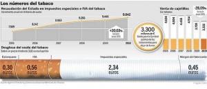 impuestos tabaco